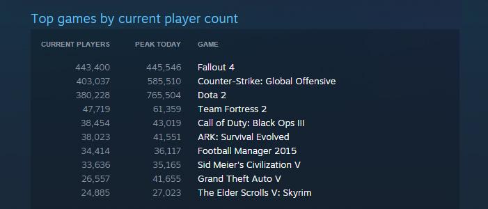 В Fallout 4 на ПК играло одновременно 445546человек
